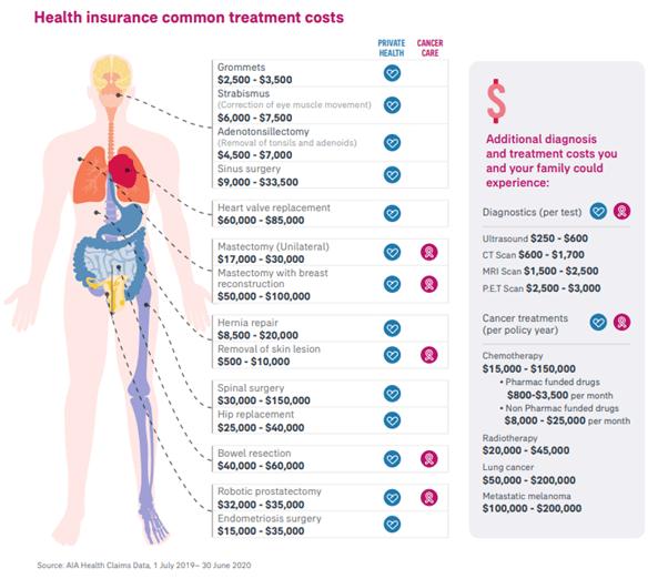 treatment-costs